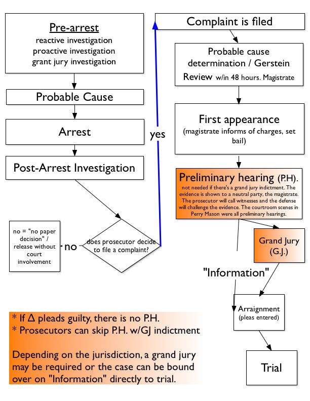 federal court standard document management protocol