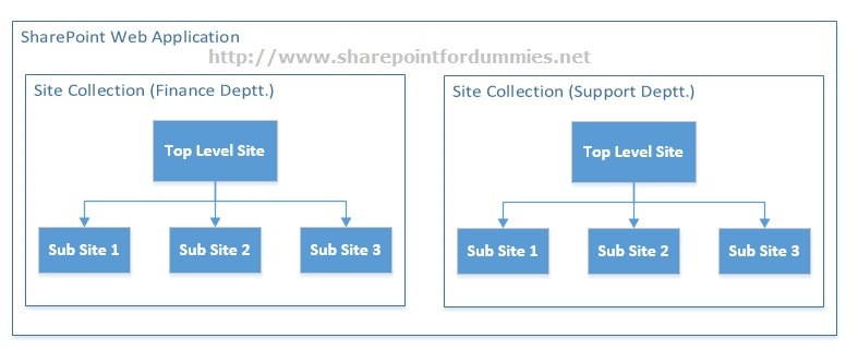 sharepoint separate document libraries or separate sites